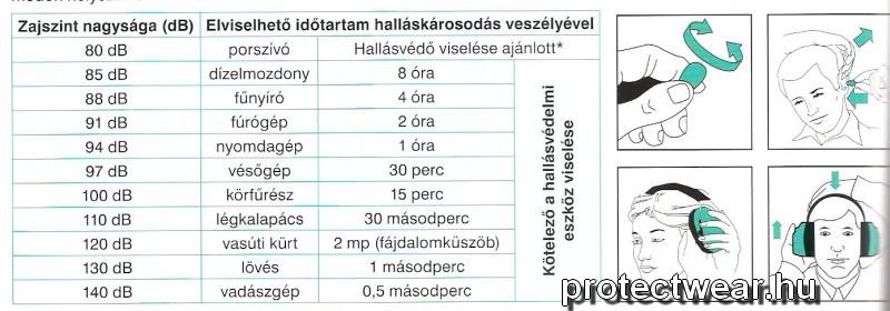 Zajvédelmi táblázat