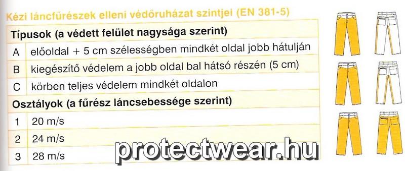 Vágásbiztos védelem szintjei 82e98f2d68
